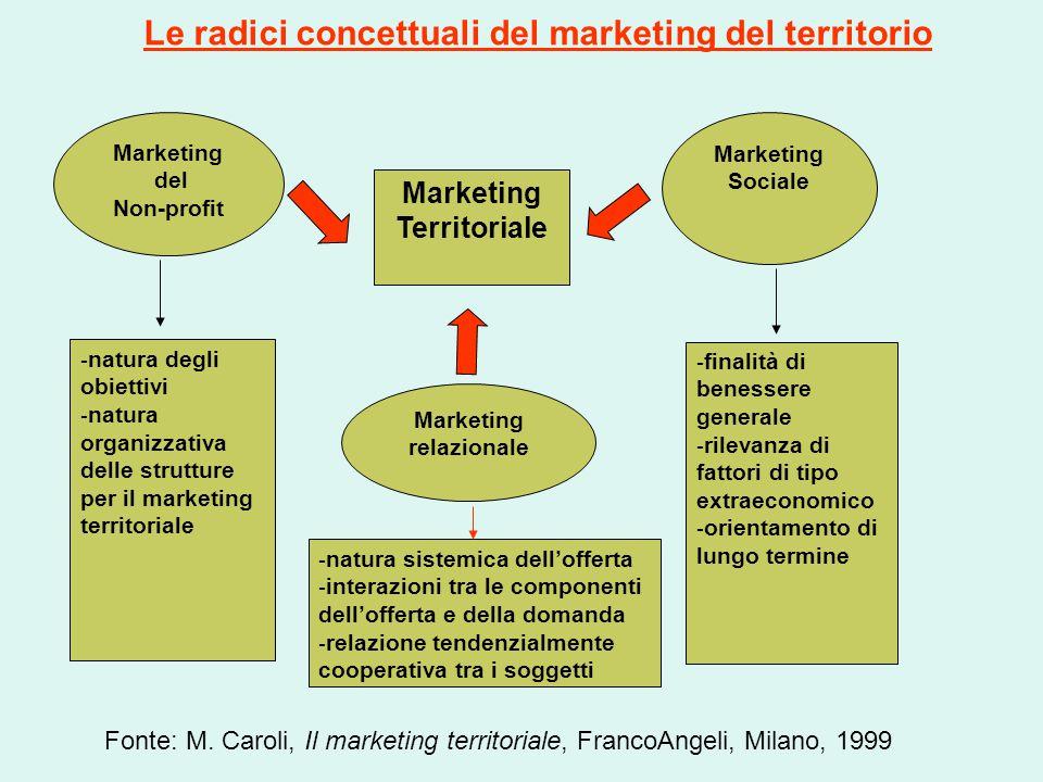 Marketing del Non-profit Marketing relazionale Marketing Sociale Marketing Territoriale - finalità di benessere generale - rilevanza di fattori di tip