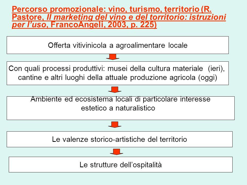 Percorso promozionale: vino, turismo, territorio (R. Pastore, Il marketing del vino e del torritorio: istruzioni per l'uso, FrancoAngeli, 2003, p. 225