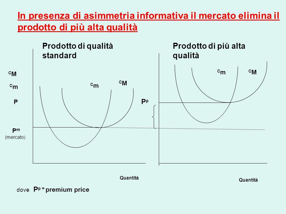 C m CMCM C M P m (mercato ) C M C m P Quantità Prodotto di qualità standard Prodotto di più alta qualità Pp Pp dove P p = premium price In presenza di asimmetria informativa il mercato elimina il prodotto di più alta qualità