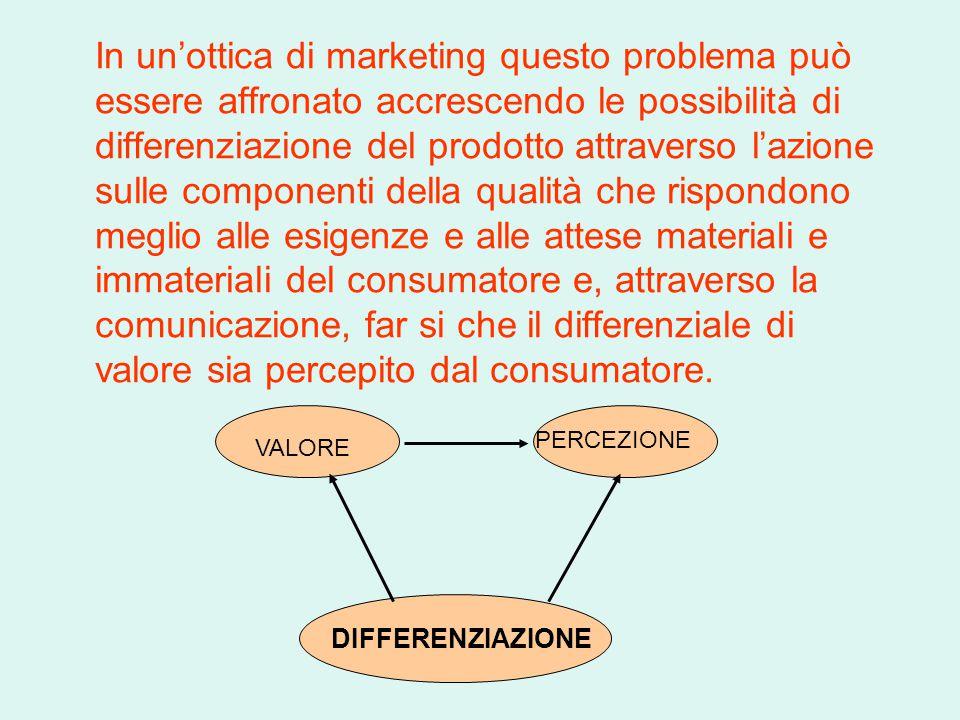 In un'ottica di marketing questo problema può essere affronato accrescendo le possibilità di differenziazione del prodotto attraverso l'azione sulle c
