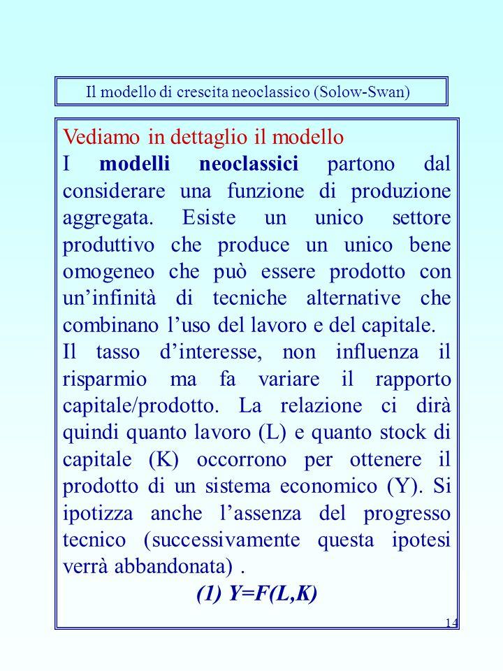 14 Vediamo in dettaglio il modello I modelli neoclassici partono dal considerare una funzione di produzione aggregata. Esiste un unico settore produtt