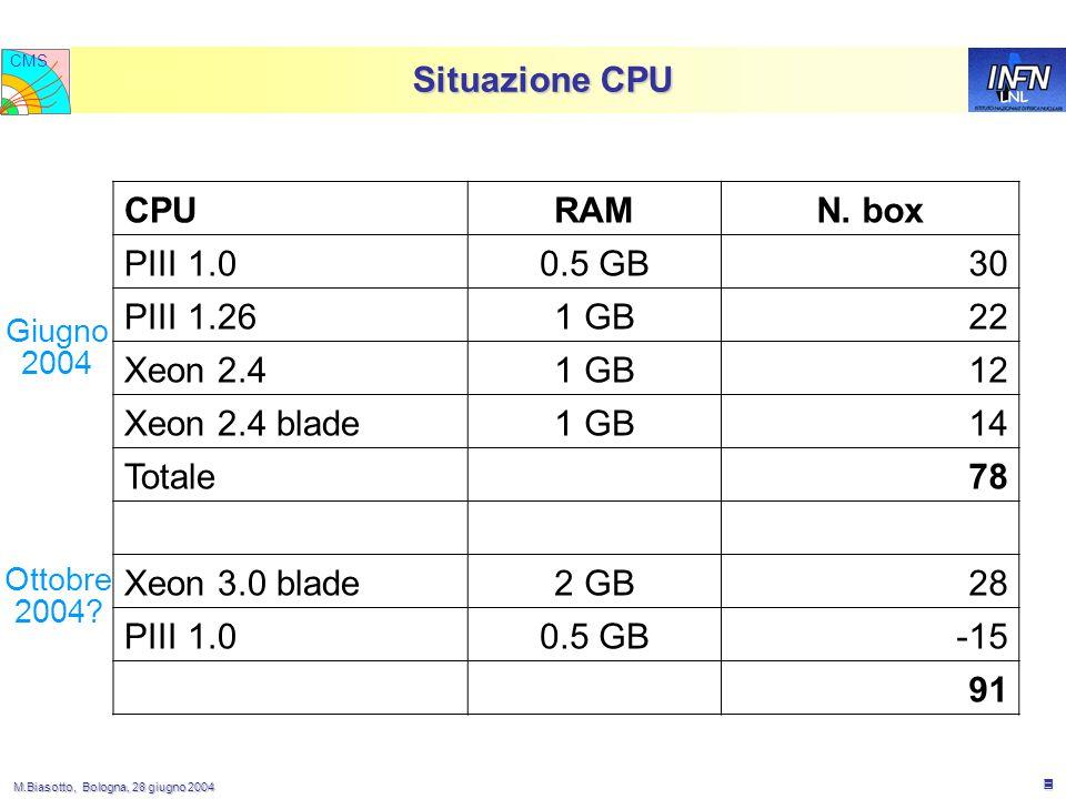 M.Biasotto, Bologna, 28 giugno 2004 M.Biasotto, Bologna, 28 giugno 2004 3 LNL CMS Situazione CPU Ottobre 2004.