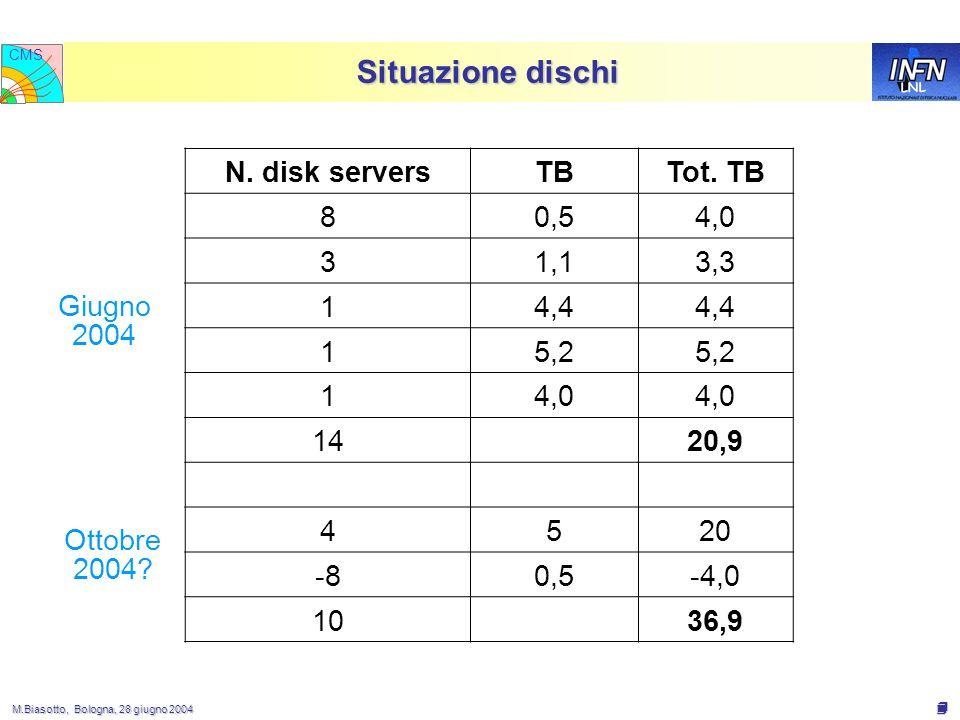 M.Biasotto, Bologna, 28 giugno 2004 M.Biasotto, Bologna, 28 giugno 2004 4 LNL CMS Situazione dischi N.