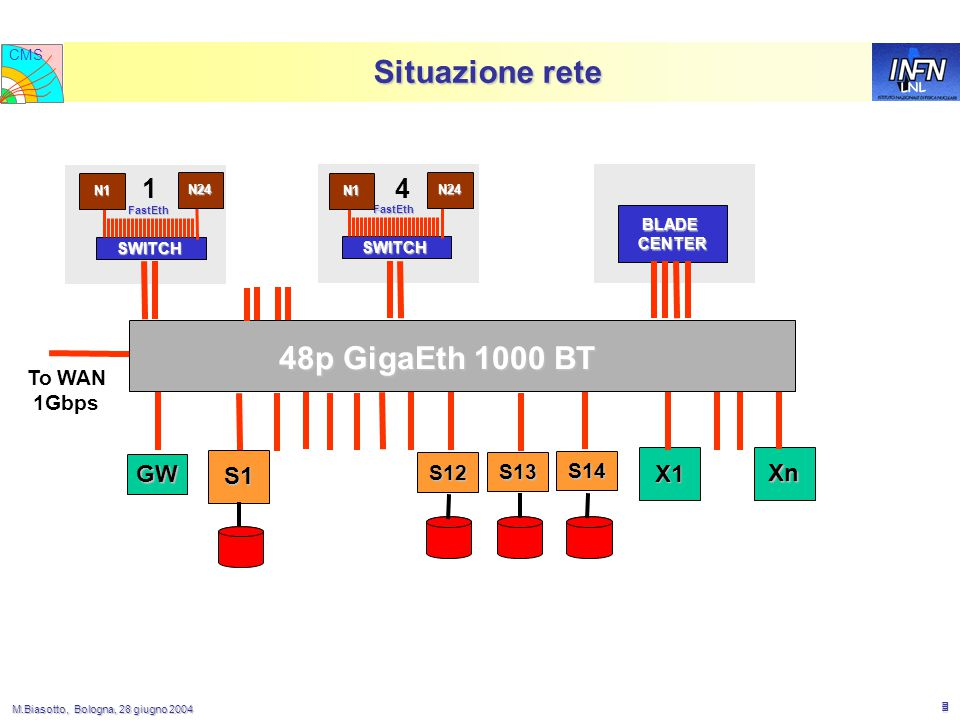 M.Biasotto, Bologna, 28 giugno 2004 M.Biasotto, Bologna, 28 giugno 2004 5 LNL CMS Situazione rete FastEth 48p GigaEth 1000 BT SWITCH FastEth SWITCH S1 S12 N24 S13 S14 GW X1 Xn BLADE BLADECENTER N1 N24 N1 To WAN 1Gbps 14