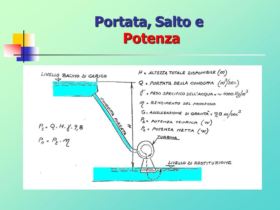 En. Potenziale >> En. Cinetica >> En. Elettrica Centrale IDROELETTRICA