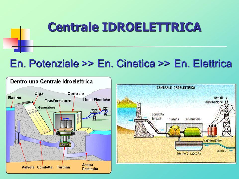 Turbina Una turbina è una macchina che converte l'energia cinetica e/o potenziale di un fluido, ad esempio acqua o vapore acqueo, e la trasforma in energia meccanica.