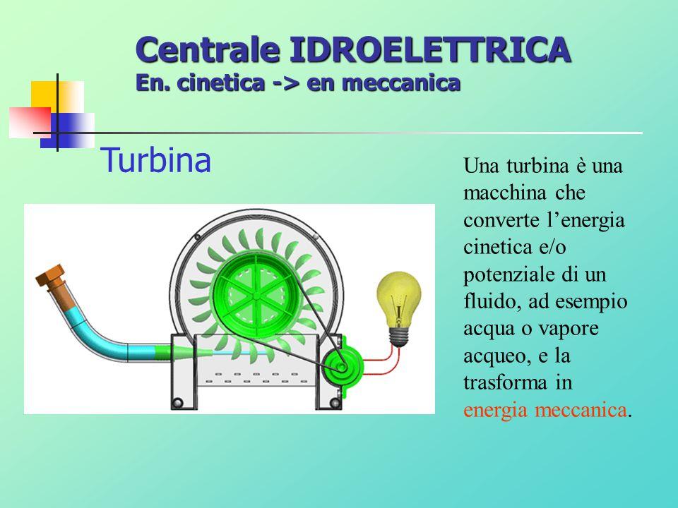 Alternatore Legge di Faraday-Neumann-Lenz Centrale IDROELETTRICA En. meccanica -> en elettrica