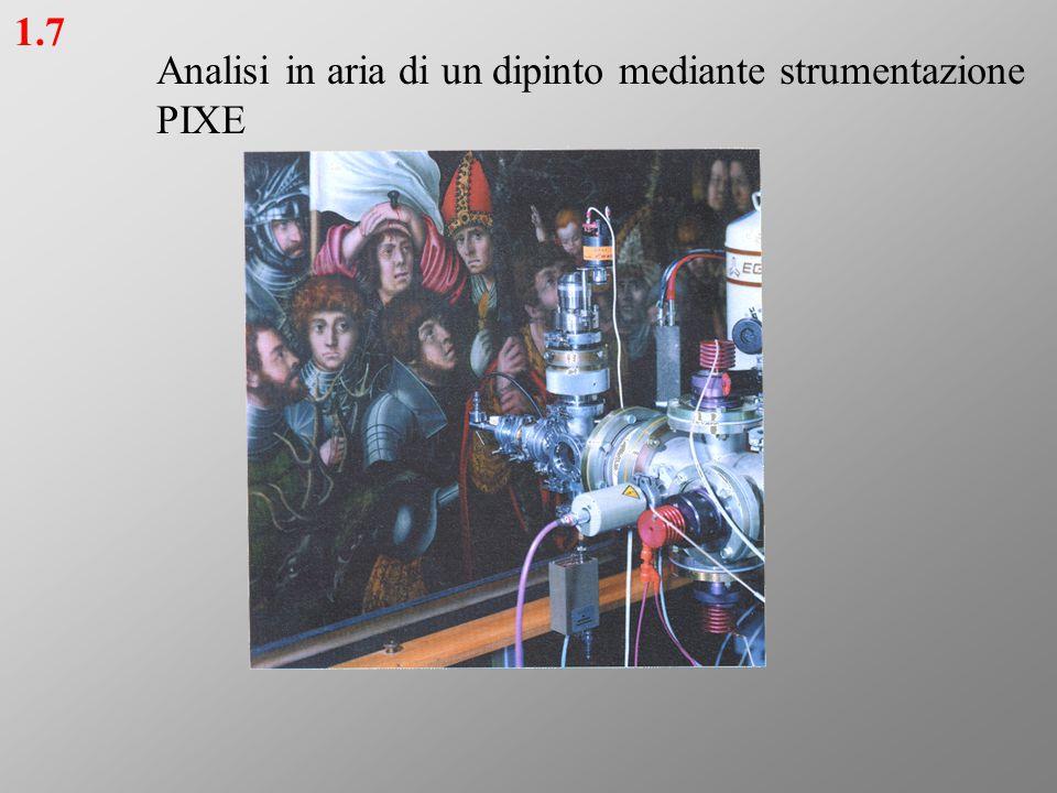 Analisi in aria di un dipinto mediante strumentazione PIXE 1.7