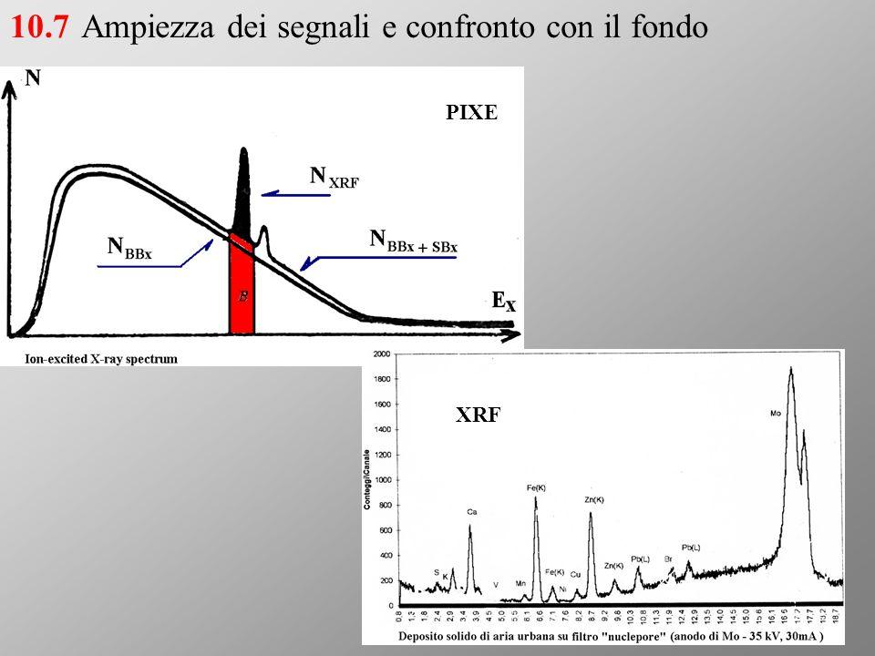 Ampiezza dei segnali e confronto con il fondo10.7 PIXE XRF