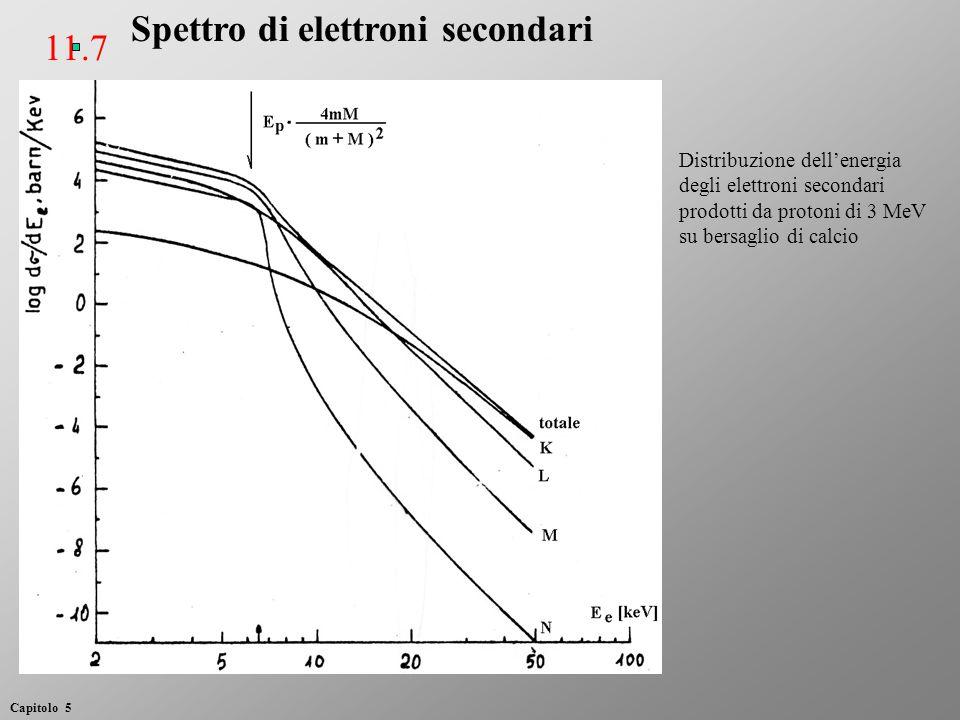Spettro di elettroni secondari Distribuzione dell'energia degli elettroni secondari prodotti da protoni di 3 MeV su bersaglio di calcio Capitolo 5 11.7