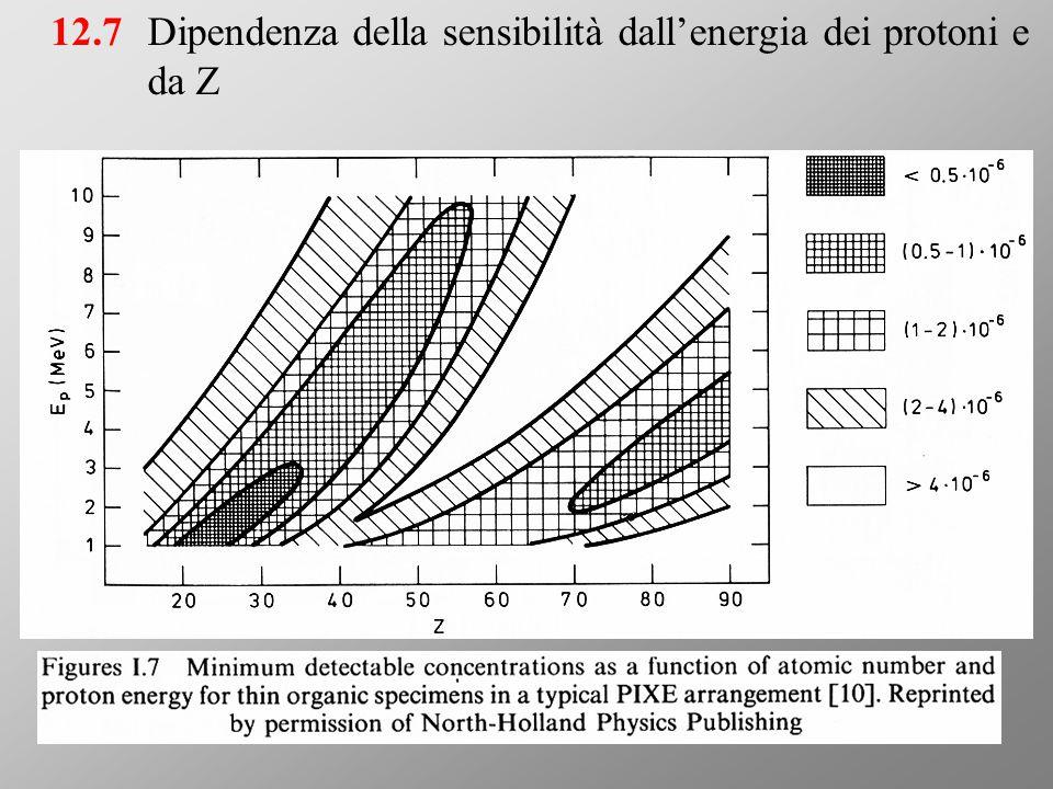 Dipendenza della sensibilità dall'energia dei protoni e da Z 12.7