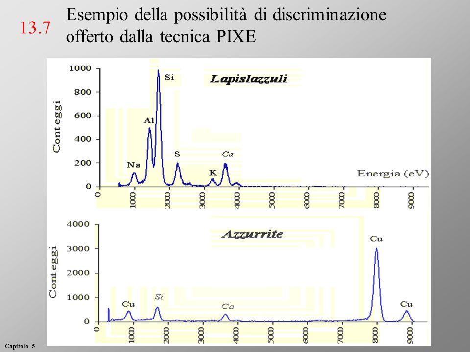 Esempio della possibilità di discriminazione offerto dalla tecnica PIXE 13.7 Capitolo 5