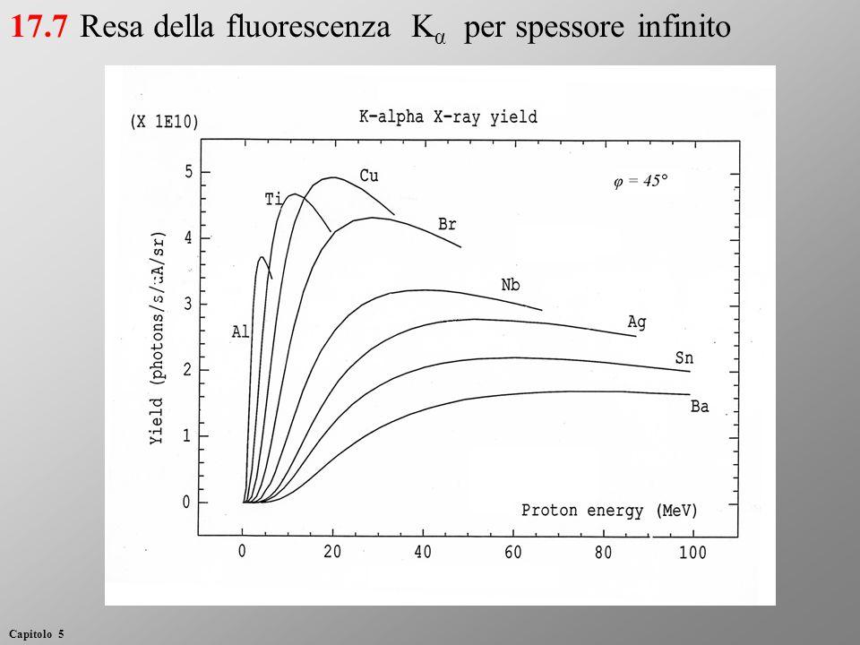 Resa della fluorescenza K α per spessore infinito17.7 Capitolo 5