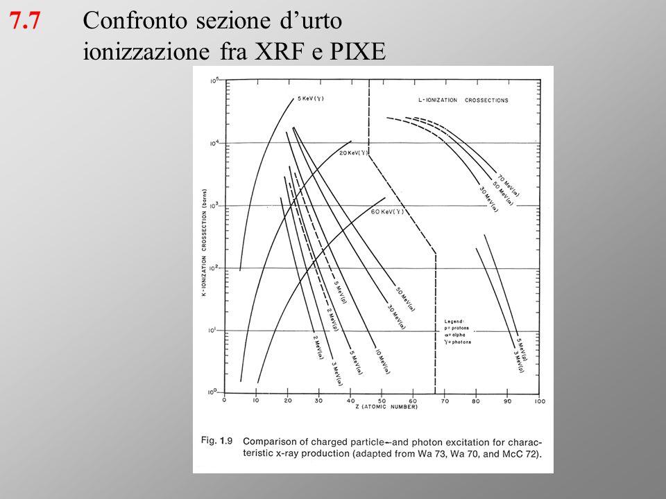 Confronto sezione d'urto ionizzazione fra XRF e PIXE 7.7