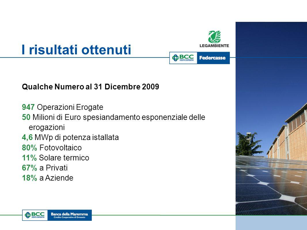 BRUXELLES 2009 I risultati ottenuti Qualche Numero al 31 Dicembre 2009 947 Operazioni Erogate 50 Milioni di Euro spesiandamento esponenziale delle erogazioni 4,6 MWp di potenza istallata 80% Fotovoltaico 11% Solare termico 67% a Privati 18% a Aziende
