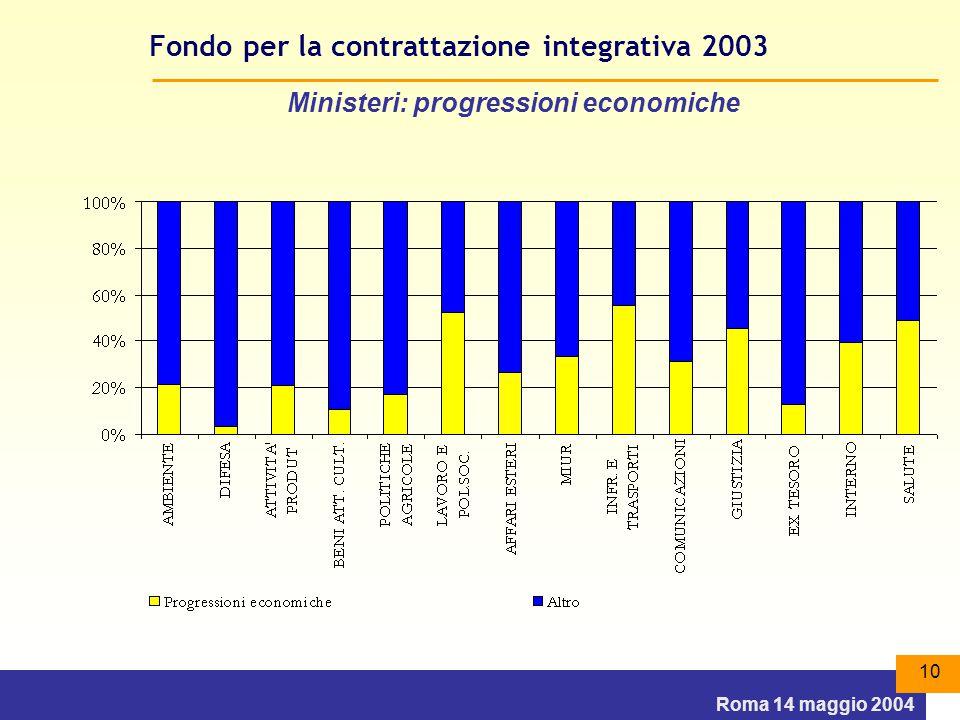 Roma 14 maggio 2004 10 Fondo per la contrattazione integrativa 2003 Ministeri: progressioni economiche