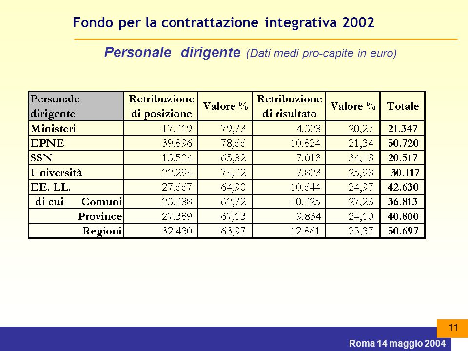 Roma 14 maggio 2004 11 Fondo per la contrattazione integrativa 2002 Personale dirigente (Dati medi pro-capite in euro)