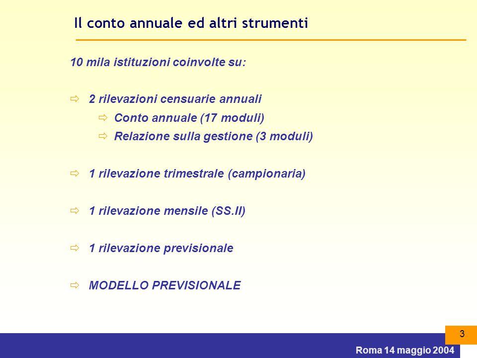 Roma 14 maggio 2004 3 Il conto annuale ed altri strumenti 10 mila istituzioni coinvolte su:  2 rilevazioni censuarie annuali  Conto annuale (17 moduli)  Relazione sulla gestione (3 moduli)  1 rilevazione trimestrale (campionaria)  1 rilevazione mensile (SS.II)  1 rilevazione previsionale  MODELLO PREVISIONALE