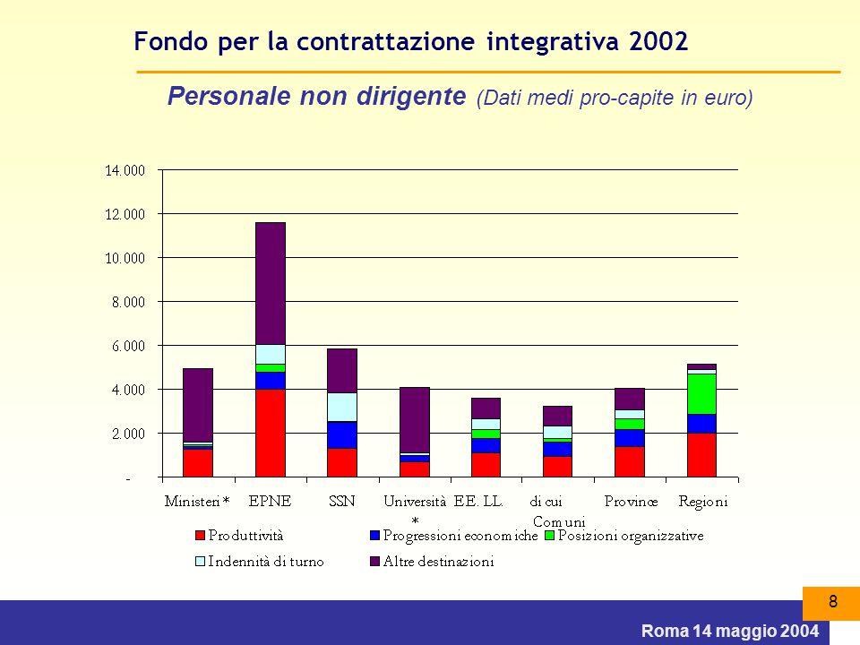 Roma 14 maggio 2004 8 Fondo per la contrattazione integrativa 2002 Personale non dirigente (Dati medi pro-capite in euro)