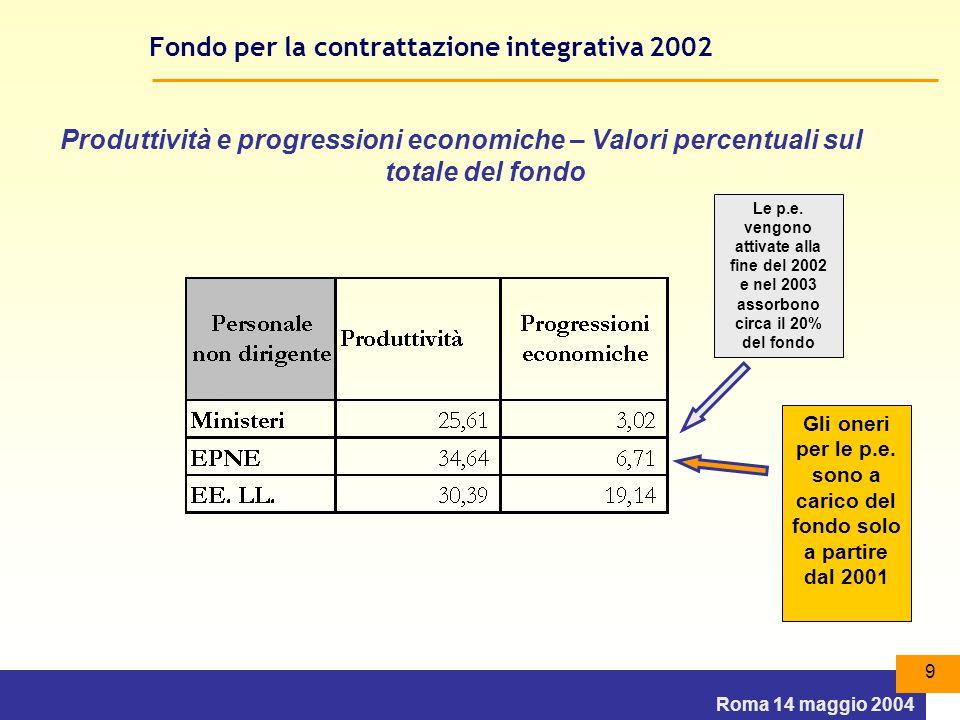 Roma 14 maggio 2004 9 Fondo per la contrattazione integrativa 2002 Produttività e progressioni economiche – Valori percentuali sul totale del fondo Le p.e.