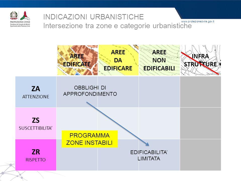 www.protezionecivile.gov.it INDICAZIONI URBANISTICHE Intersezione tra zone e categorie urbanistiche AREE EDIFICATE AREE DA EDIFICARE AREE NON EDIFICAB