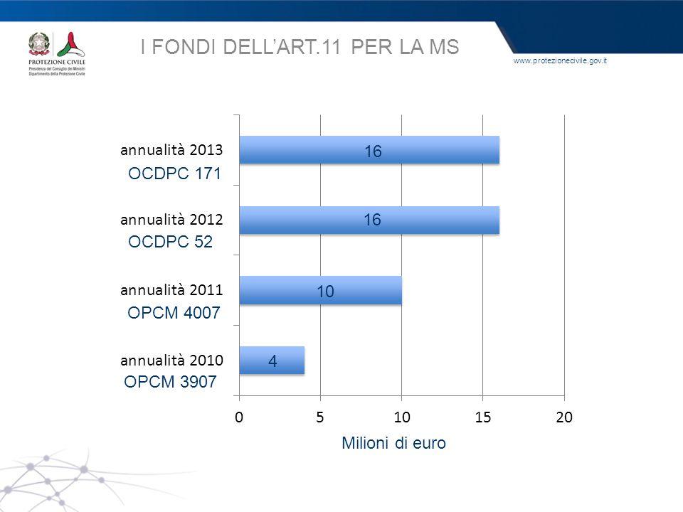 www.protezionecivile.gov.it I FONDI DELL'ART.11 PER LA MS Milioni di euro OPCM 3907 OPCM 4007 OCDPC 52 4 10 16 OCDPC 171
