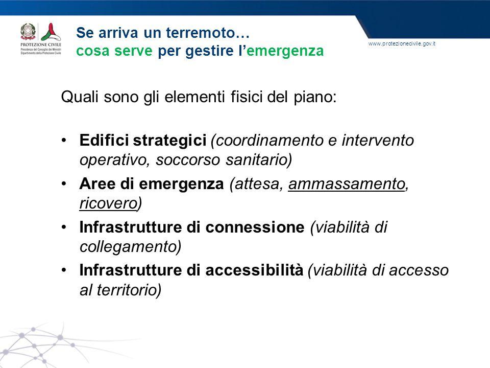 www.protezionecivile.gov.it Quali sono gli elementi fisici del piano: Edifici strategici (coordinamento e intervento operativo, soccorso sanitario) Ar