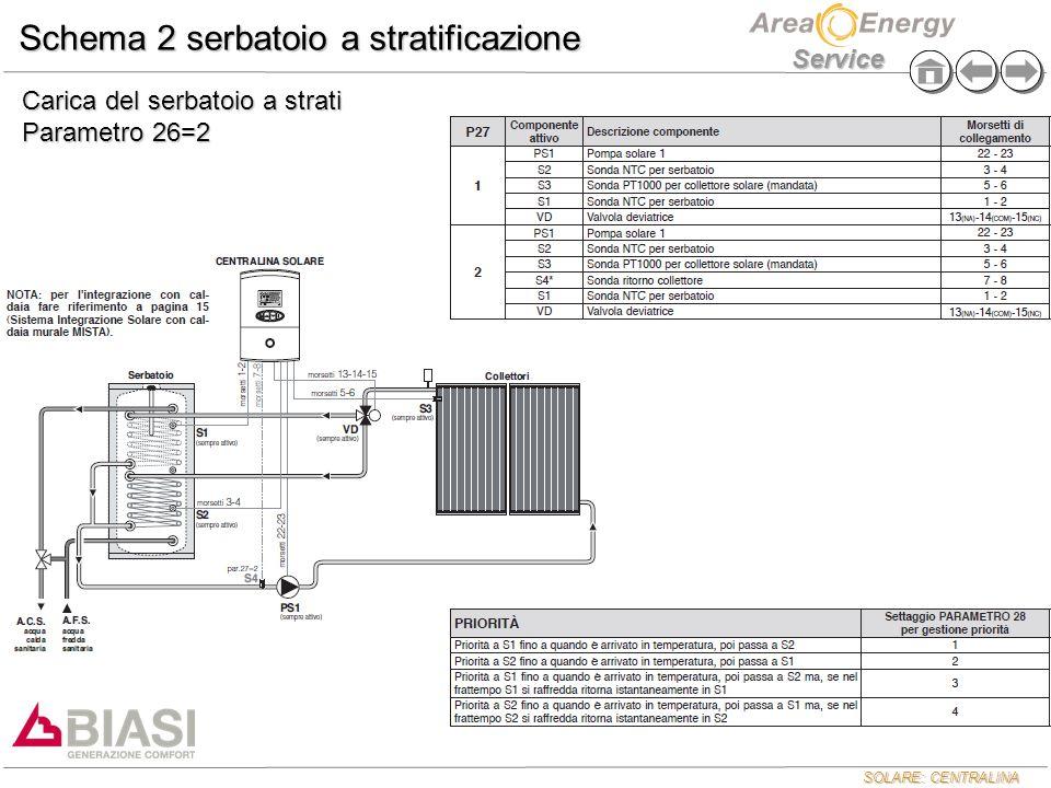 SOLARE: CENTRALINA Service Schema 2 serbatoio a stratificazione Carica del serbatoio a strati Parametro 26=2