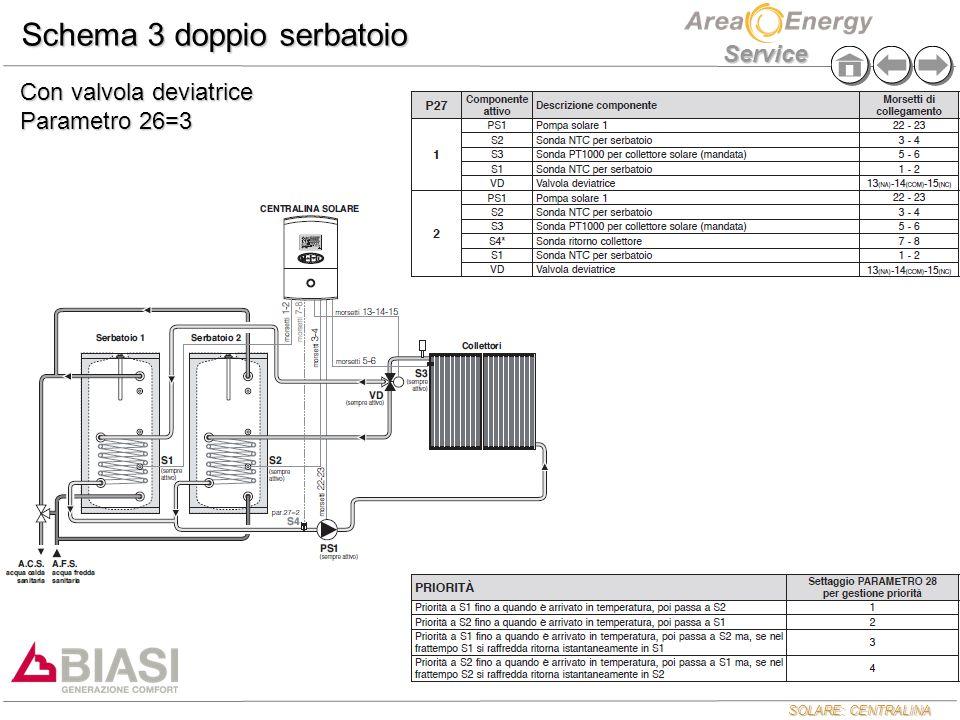 SOLARE: CENTRALINA Service Schema 3 doppio serbatoio Con valvola deviatrice Parametro 26=3