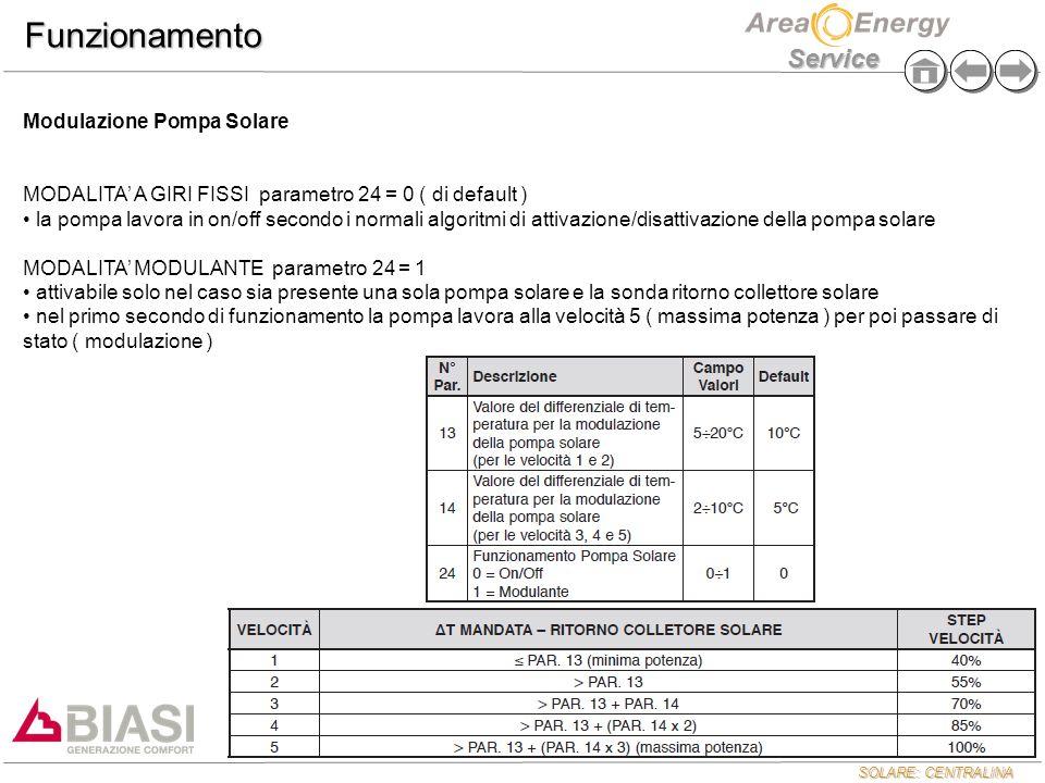 SOLARE: CENTRALINA Service Funzionamento Modulazione Pompa Solare MODALITA' A GIRI FISSI parametro 24 = 0 ( di default ) la pompa lavora in on/off sec
