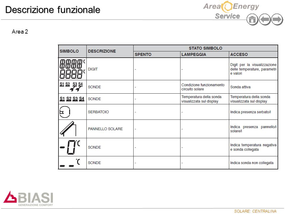 SOLARE: CENTRALINA Service Descrizione funzionale Area 3 Vengono visualizzati i parametri, la loro impostazione e i valori di temperatura delle sonde