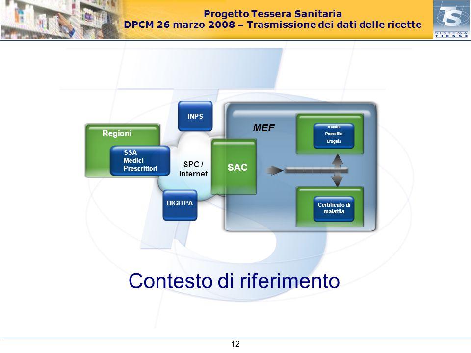 Progetto Tessera Sanitaria DPCM 26 marzo 2008 – Trasmissione dei dati delle ricette Contesto di riferimento Regioni SAC Ricetta Prescritta Erogata MEF