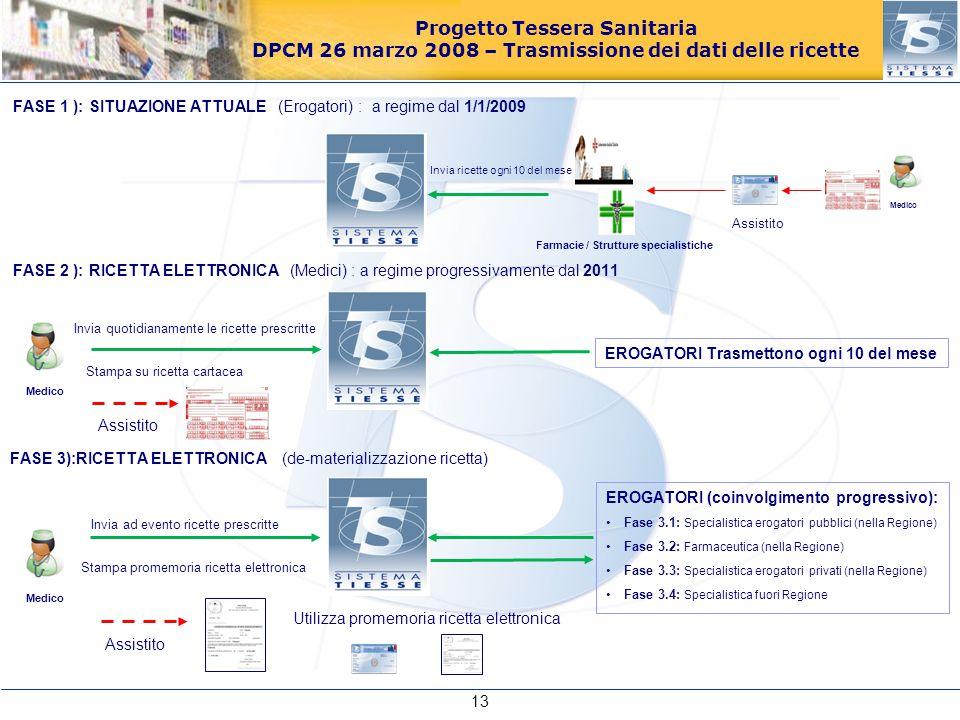 Progetto Tessera Sanitaria DPCM 26 marzo 2008 – Trasmissione dei dati delle ricette Assistito FASE 2 ): RICETTA ELETTRONICA (Medici) : a regime progre