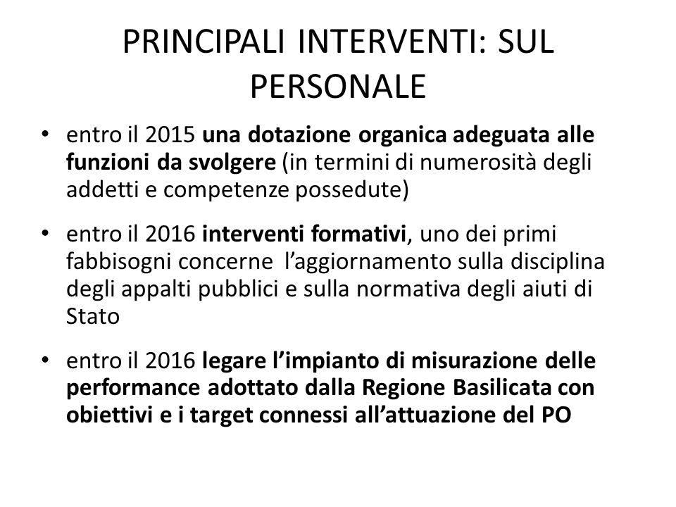 PRINCIPALI INTERVENTI: SUL PERSONALE entro il 2015 una dotazione organica adeguata alle funzioni da svolgere (in termini di numerosità degli addetti e