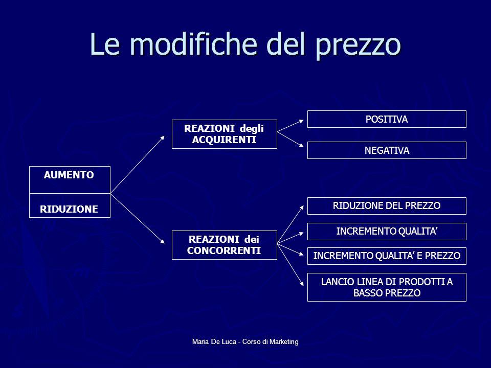 Maria De Luca - Corso di Marketing Le modifiche del prezzo AUMENTO RIDUZIONE REAZIONI degli ACQUIRENTI REAZIONI dei CONCORRENTI RIDUZIONE DEL PREZZO INCREMENTO QUALITA' INCREMENTO QUALITA' E PREZZO LANCIO LINEA DI PRODOTTI A BASSO PREZZO POSITIVA NEGATIVA