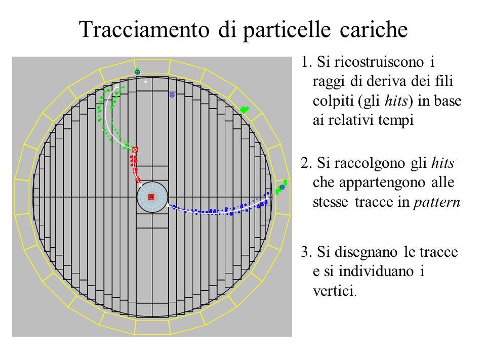 1. Si ricostruiscono i raggi di deriva dei fili colpiti (gli hits) in base ai relativi tempi 2. Si raccolgono gli hits che appartengono alle stesse tr