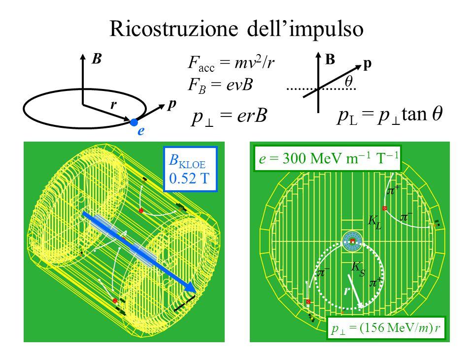 Ricostruzione dell'impulso F acc = mv 2 /r F B = evB B r p e p  = erB B KLOE 0.52 T  p B p L = p  tan  r e = 300 MeV m  1 T  1 p  = (156 MeV/m) r