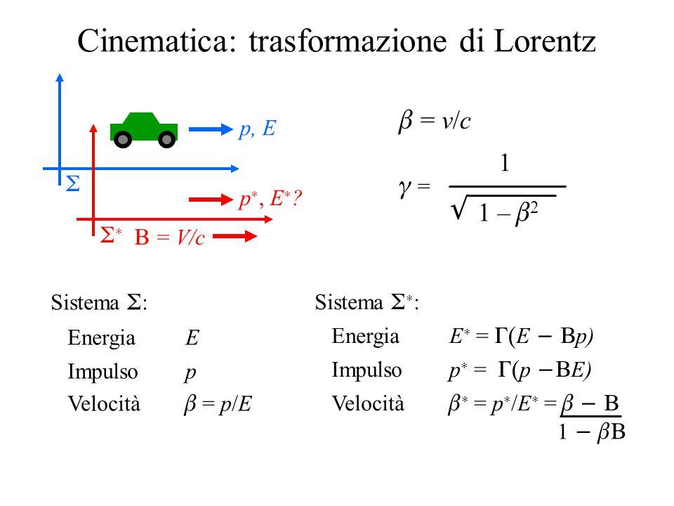  = V/c Cinematica: trasformazione di Lorentz   p, E p , E  ?  = v/c  = 1  1 –  2 Sistema  : Energia E Impulso p Velocità  = p/E Sistema