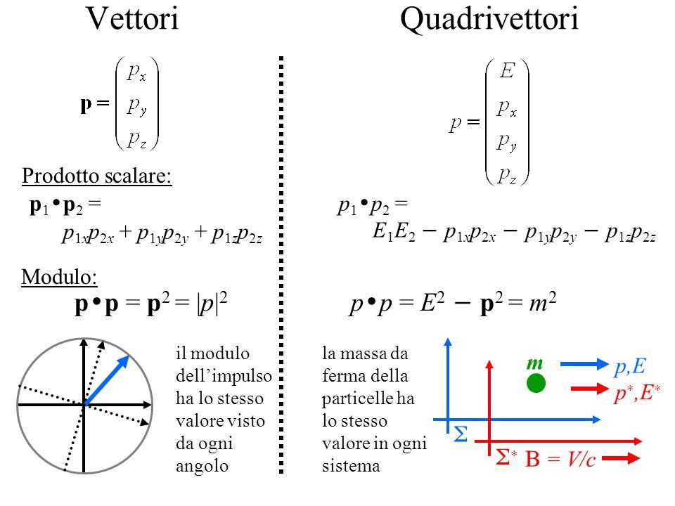 Vettori Quadrivettori p 1  p 2 = p 1x p 2x + p 1y p 2y + p 1z p 2z Prodotto scalare: p 1  p 2 = E 1 E 2  p 1x p 2x  p 1y p 2y  p 1z p 2z Modulo: p  p = p 2 = |p| 2 p  p = E 2  p 2 = m 2  = V/c   p,E p ,E  m il modulo dell'impulso ha lo stesso valore visto da ogni angolo la massa da ferma della particelle ha lo stesso valore in ogni sistema