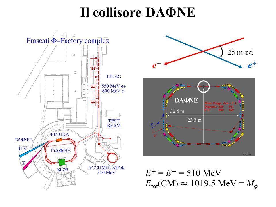 Il collisore DA  NE ee ee 25 mrad E  = E  = 510 MeV E tot (CM)  1019.5 MeV = M 