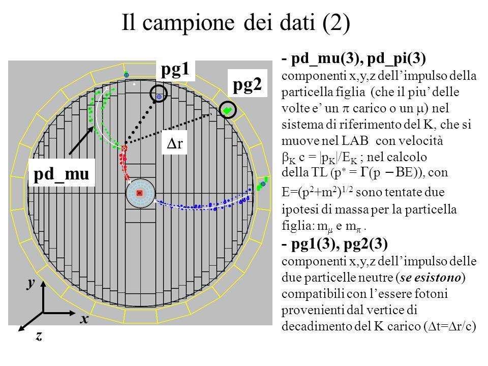Il campione dei dati (2) - pd_mu(3), pd_pi(3) componenti x,y,z dell'impulso della particella figlia (che il piu' delle volte e' un  carico o un  ) nel sistema di riferimento del K, che si muove nel LAB con velocità  K c = |p K |/E K ; nel calcolo della TL ( p  =  p  E)), con E=(p 2 +m 2 ) 1/2 sono tentate due ipotesi di massa per la particella figlia: m  e m .