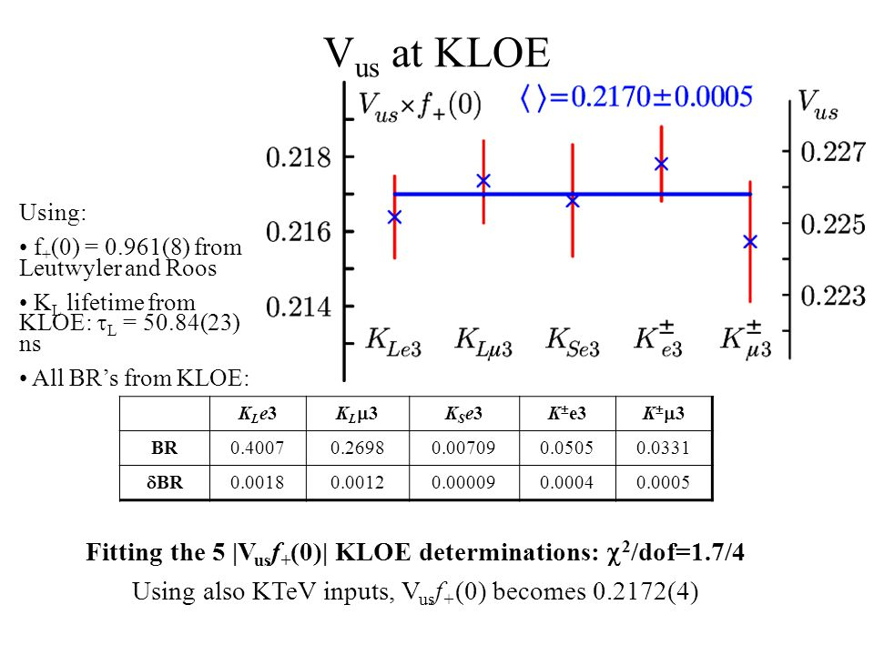 V us at KLOE Fitting the 5 |V us f + (0)| KLOE determinations:  2 /dof=1.7/4 Using also KTeV inputs, V us f + (0) becomes 0.2172(4) KLe3KLe3 KL3KL3 KSe3KSe3K  e3 K3K3 BR0.40070.26980.007090.05050.0331  BR 0.00180.00120.000090.00040.0005 Using: f + (0) = 0.961(8) from Leutwyler and Roos K L lifetime from KLOE:  L = 50.84(23) ns All BR's from KLOE: