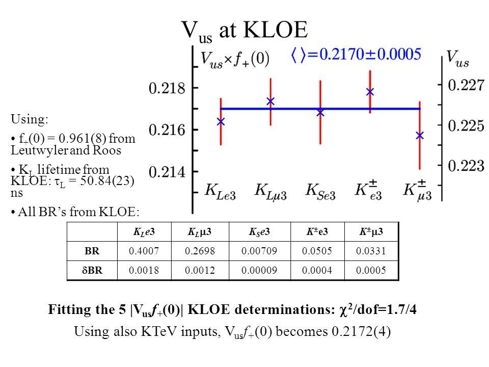 V us at KLOE Fitting the 5 |V us f + (0)| KLOE determinations:  2 /dof=1.7/4 Using also KTeV inputs, V us f + (0) becomes 0.2172(4) KLe3KLe3 KL3KL3