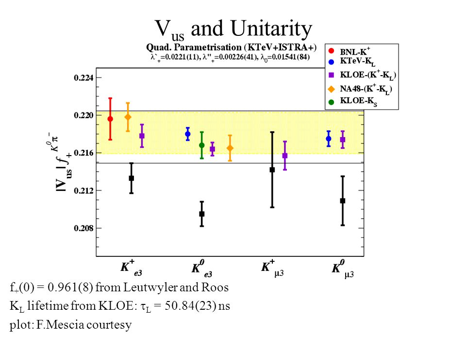 V us and Unitarity f + (0) = 0.961(8) from Leutwyler and Roos K L lifetime from KLOE:  L = 50.84(23) ns plot: F.Mescia courtesy