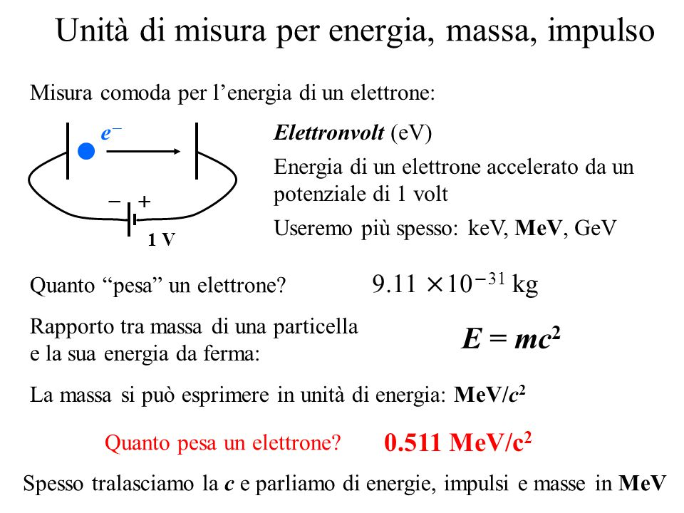 Unità di misura per energia, massa, impulso Misura comoda per l'energia di un elettrone: Elettronvolt (eV) Energia di un elettrone accelerato da un potenziale di 1 volt Useremo più spesso: keV, MeV, GeV   1 V ee Rapporto tra massa di una particella e la sua energia da ferma: E = mc 2 La massa si può esprimere in unità di energia: MeV/c 2 Quanto pesa un elettrone.