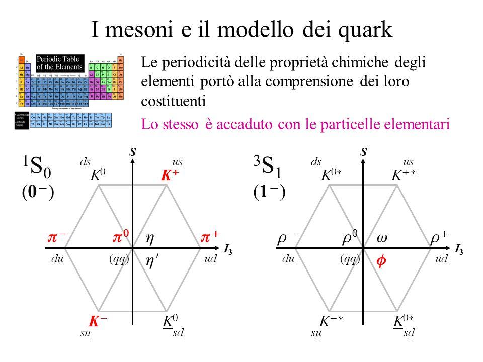I mesoni e il modello dei quark 3S1(1)3S1(1)    KK KK KK KK   S I3I3 dsdsusus duduudud sususdsd (qq)(qq) 1S0(0)1S0(0)    K  K  K    S I3I3 dsdsusus duduudud sususdsd (qq)(qq) Le periodicità delle proprietà chimiche degli elementi portò alla comprensione dei loro costituenti Lo stesso è accaduto con le particelle elementari