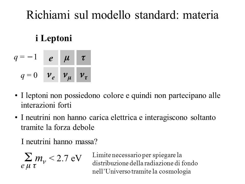 Richiami sul modello standard: materia e  e   q =  1 q = 0 i Leptoni I leptoni non possiedono colore e quindi non partecipano alle interazioni forti I neutrini non hanno carica elettrica e interagiscono soltanto tramite la forza debole   m < 2.7 eV e  e   I neutrini hanno massa.
