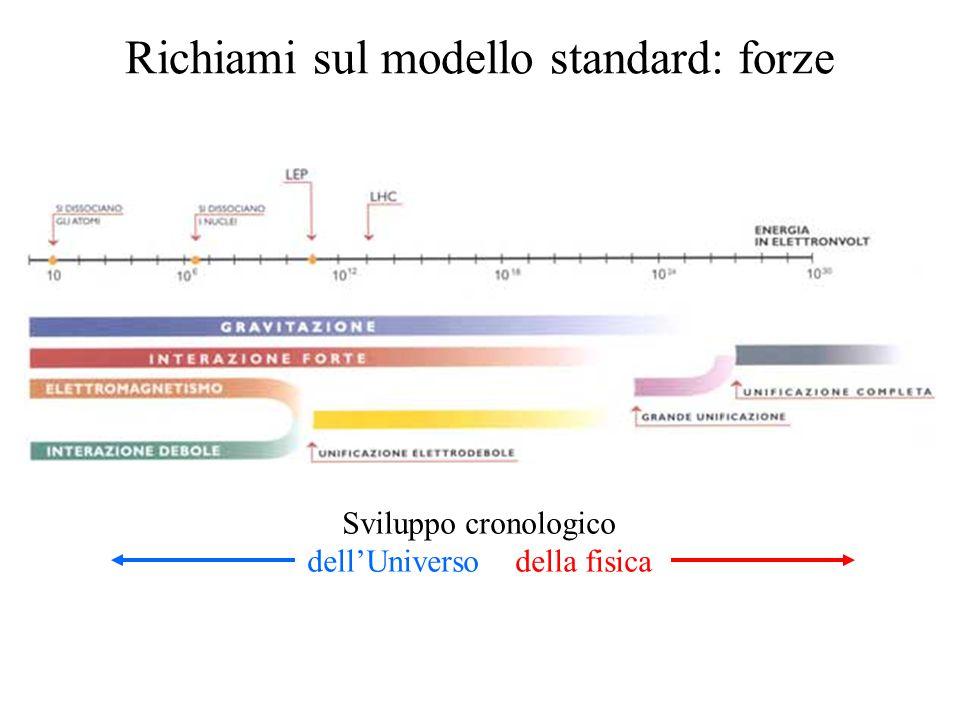 Richiami sul modello standard: forze Sviluppo cronologico dell'Universo della fisica