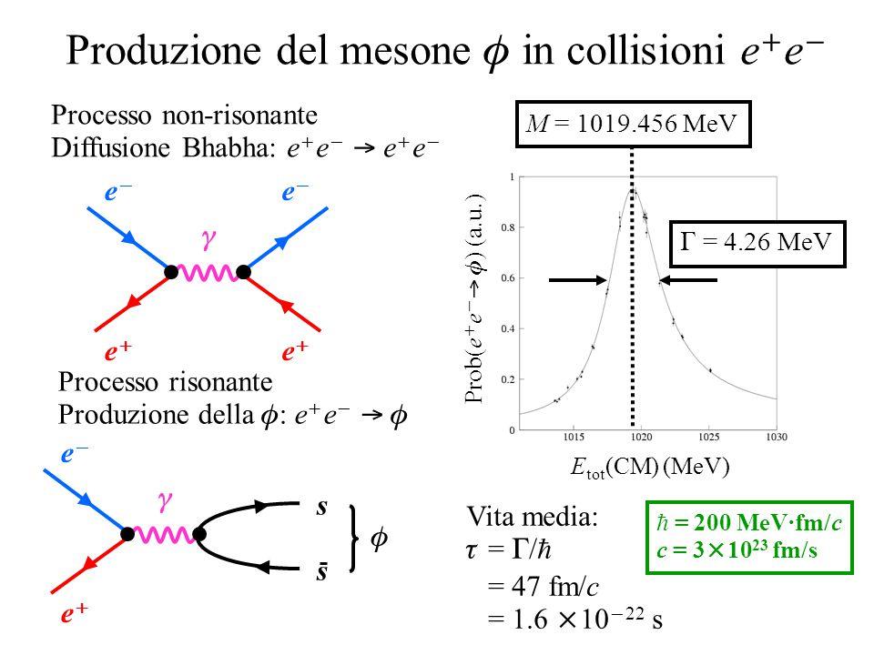 Produzione del mesone  in collisioni e  e  ee ee  s s  ee ee  ee ee Processo non-risonante Diffusione Bhabha: e  e   e  e  Pr
