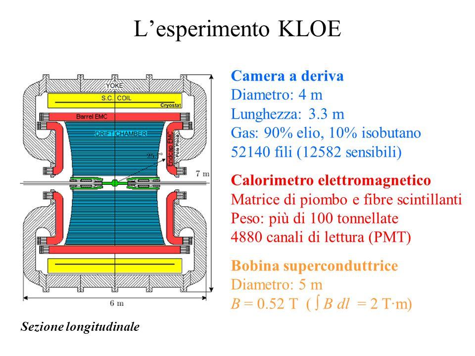 L'esperimento KLOE Camera a deriva Diametro: 4 m Lunghezza: 3.3 m Gas: 90% elio, 10% isobutano 52140 fili (12582 sensibili) Calorimetro elettromagnetico Matrice di piombo e fibre scintillanti Peso: più di 100 tonnellate 4880 canali di lettura (PMT) Bobina superconduttrice Diametro: 5 m B = 0.52 T (  B dl = 2 T·m) Sezione longitudinale